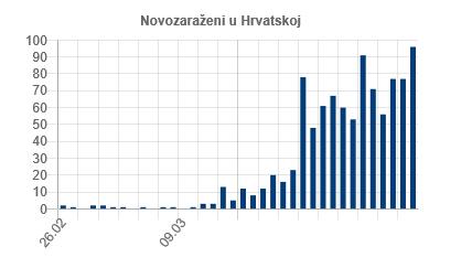 Novo zaraženi u Hrvatskoj korona