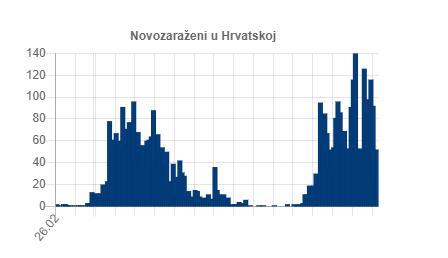 Novozaraženi koronavirus 21.07.